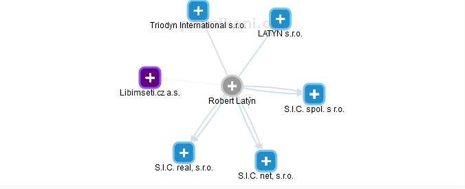 Vlastnická struktura Robert Latýn Libimseti