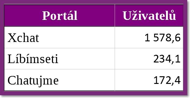 Tabulka návštěvnosti chatovacích portálů
