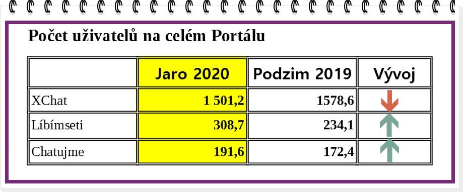 Tabulka počtu uživatelů na chatovacích portálech