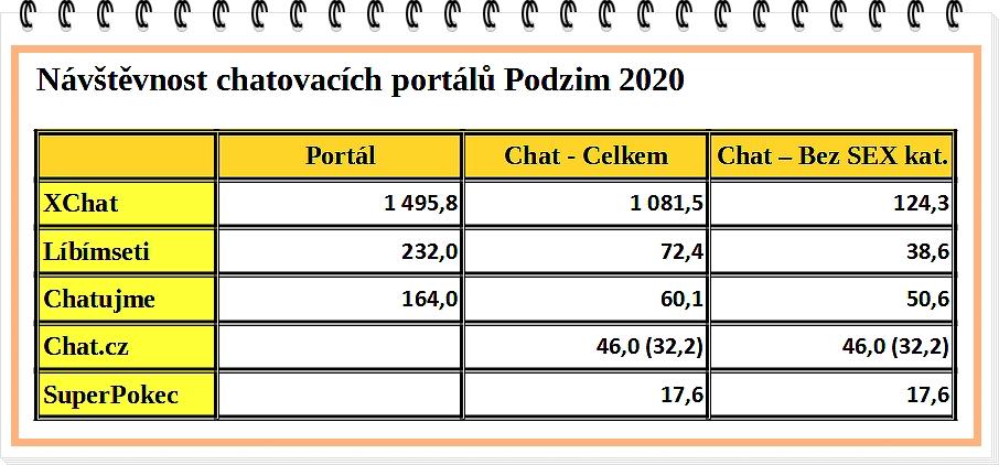 Statistika AzaŽurnálu - Návštěvnost chatovacích portálů