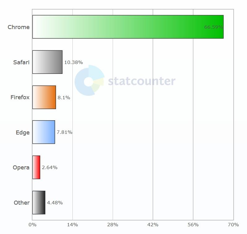 Statistiky StatCounter - Prohlížeče svět (Desktop)