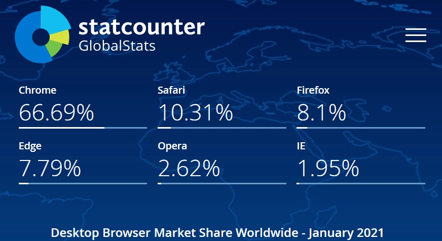 Statistiky StatCounter
