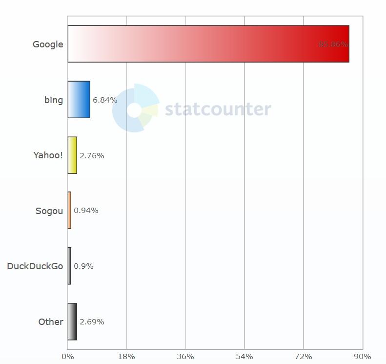Statistiky StatCounter - Vyhledávače svět (Desktop)