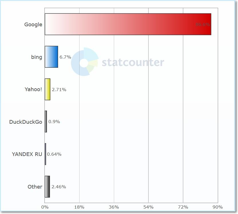 Statistiky: Vyhledávače - únor 2021 (Desktop) Celosvětově