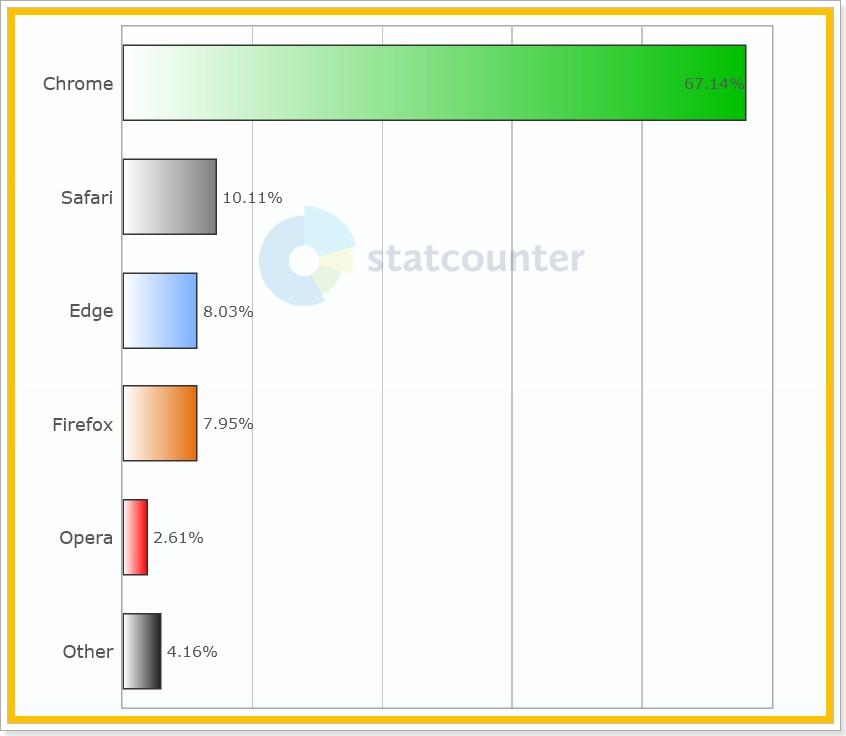 Statistiky StatCounter - Prohlížeče - Svět
