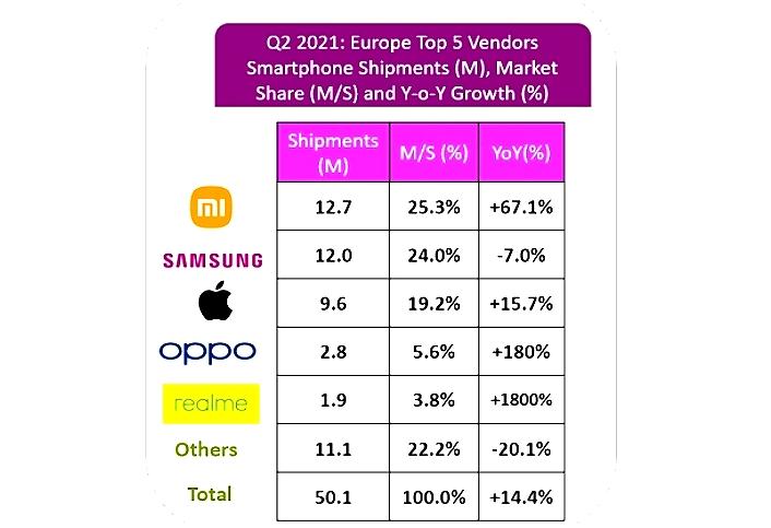 TOP 5 dle dovákem mobilů do Evropy ve druhém čtvrtletí 2021