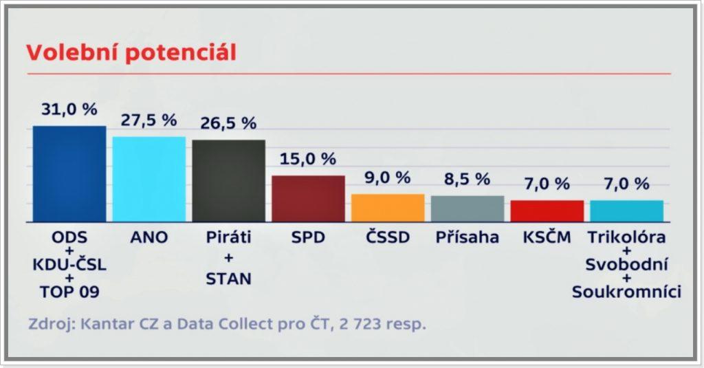 Volební potenciál pro volby do Poslanecké sněmovny ČR